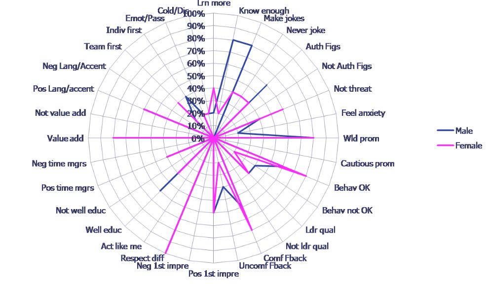 """""""Cognizant – The Diversity & Inclusion MRI"""""""